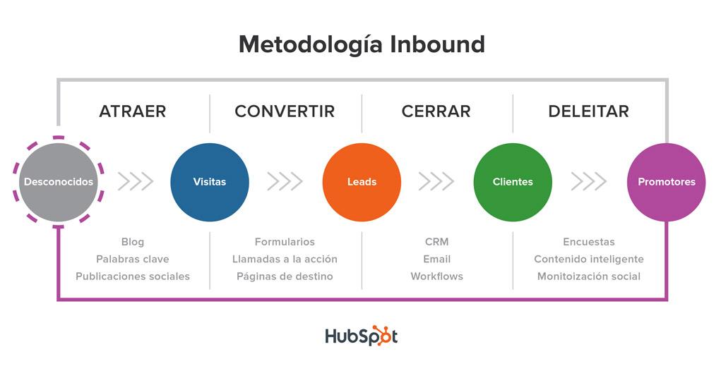 Inbound Marketing y Experiencia de Usuario