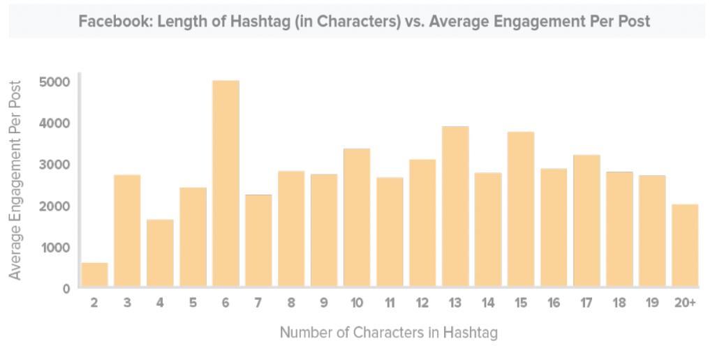 Longitud de Hashtags en Facebook