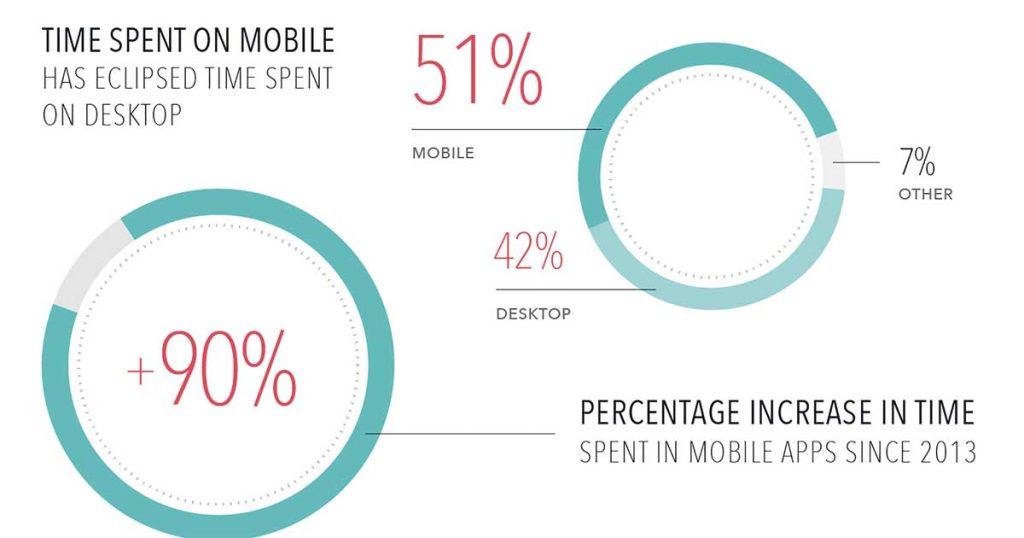 Marketing Móvil. Datos de consumo
