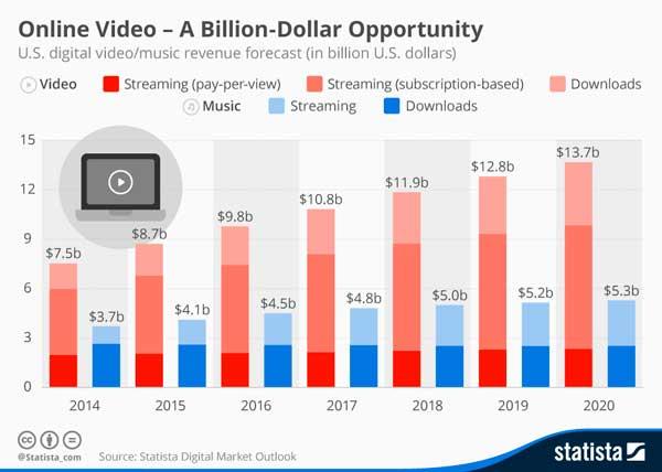Redes Sociales y Video en Streaming, negocio al alza.