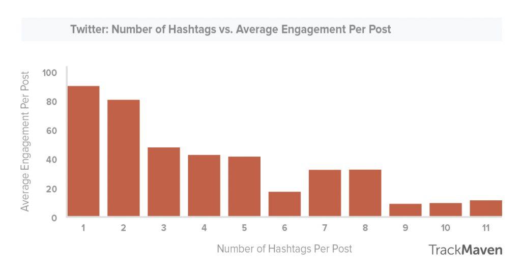 uso-de-hashtags-en-redes-sociales