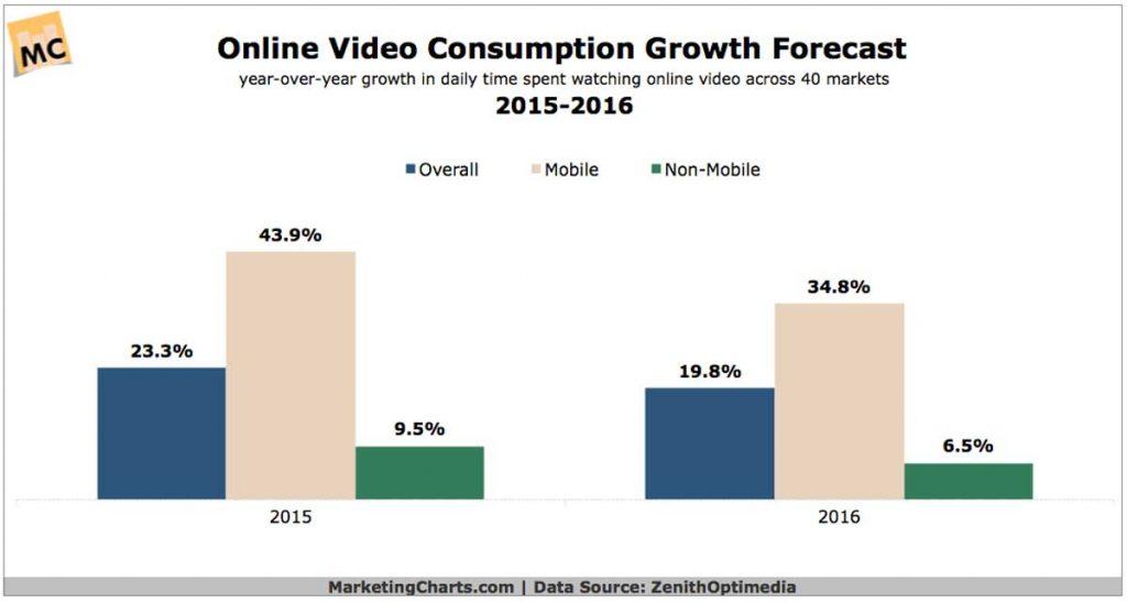 Video Marketing. Aumento consumo en 2016