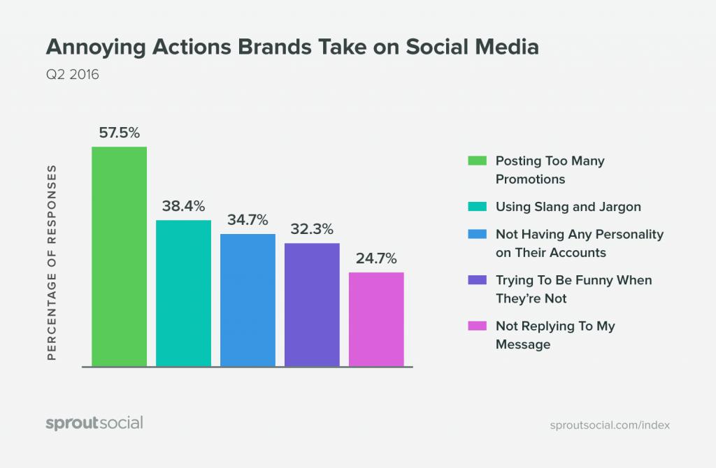 ¿Que molesta mas en Redes Sociales?