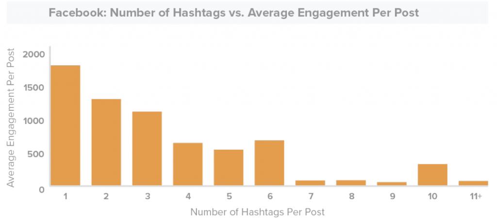 Uso correcto de Hashtags en Facebook