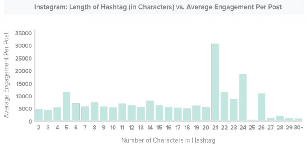 Longitud de Hashtags en Redes Sociales