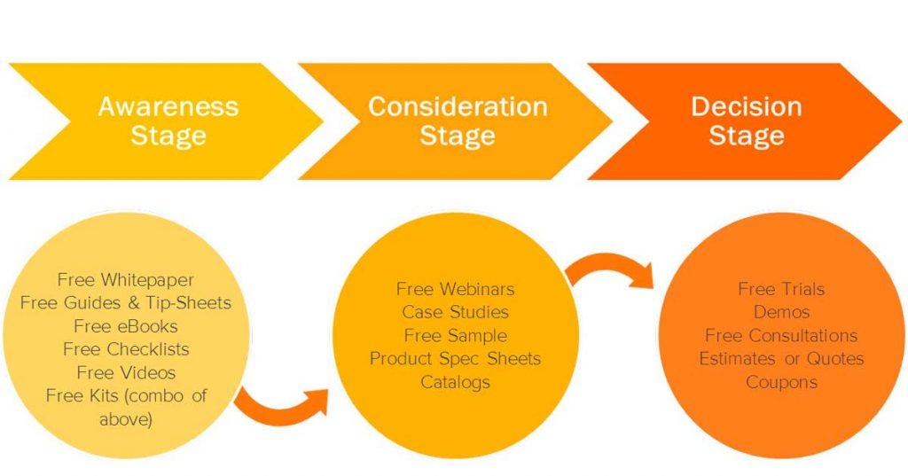 Optimizar contenidos según el recorrido del usuario en el proceso de compra