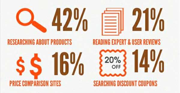 El proceso de compra se realiza en un 67% Online.
