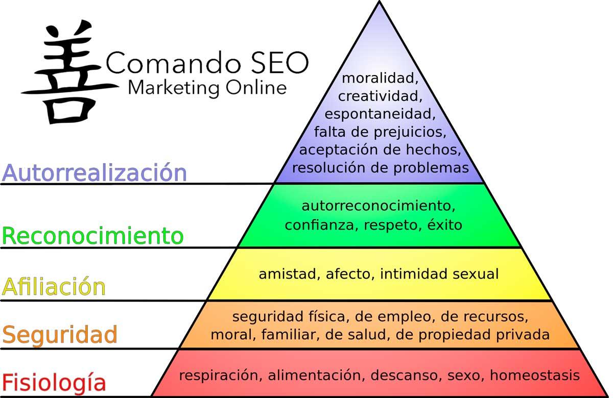 Pirámide de las Necesidades de Maslow